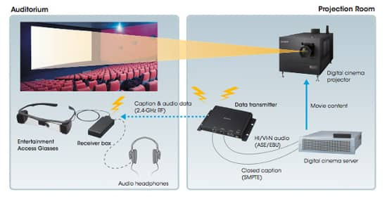 Sony Access Glasses schema