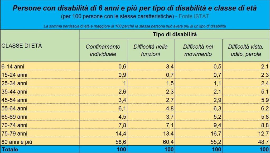 Tipologia di disabilità suddivisa per fasce di età